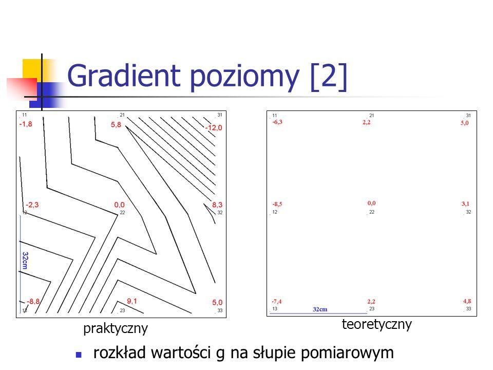 Gradient poziomy [2] rozkład wartości g na słupie pomiarowym